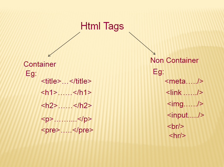 HTML (Hyper text markup language) Tags